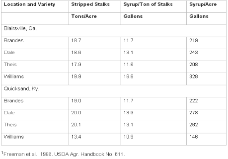 Table 1 Yield of sweet sorghum varieties