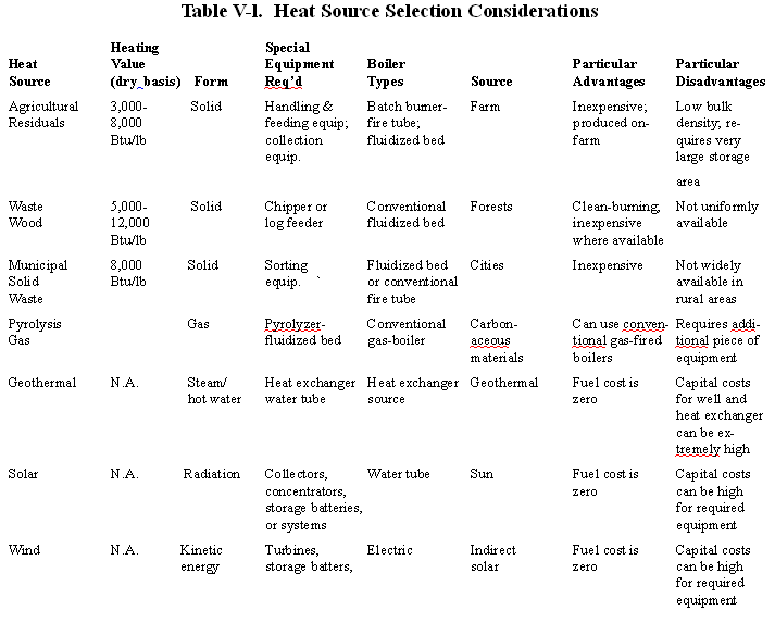 Table V-l.  Heat Source Selection Considerations